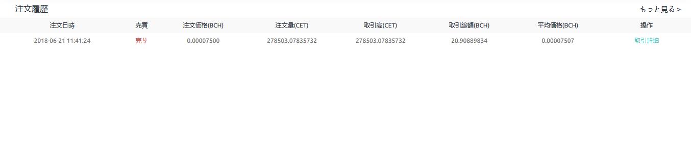 CoinEx CET履歴
